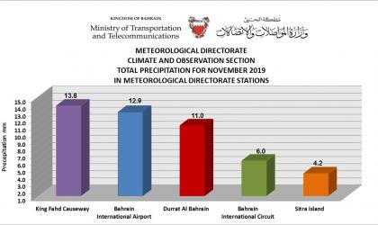 MONTHLY WEATHER SUMMARY –November 2019_ Kingdom of Bahrain