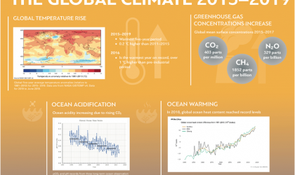 globalclimate2015-2019