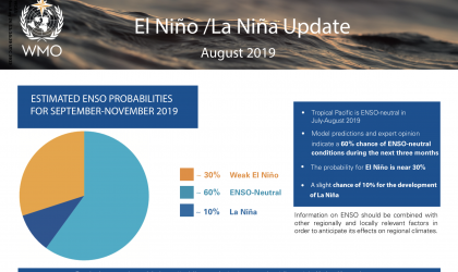 ENSO Update 1.9.2019