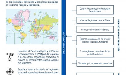 Esquema de la reforma de la OMM: Asociaciones Regionales