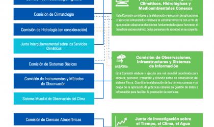 Esquema de la reforma de la OMM: comisiones técnicas y otros órganos