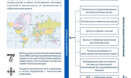 Картирование Реформ ВМО