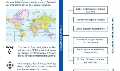 Réforme de l'OMM: Conseils Régionaux