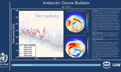 WMO Antarctic Ozone Bulletins