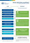 WMO Reform Mapping: Technical Commissions & Other Bodies