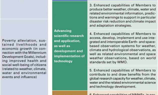 Structure of the WMO Strategic Plan 2012–2015